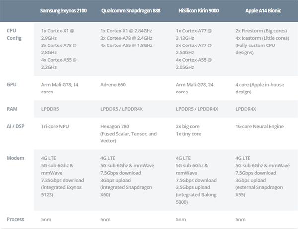 5nm旗舰处理器谁最强?一图对比骁龙888、苹果A14、麒麟9000与Exynos 2100