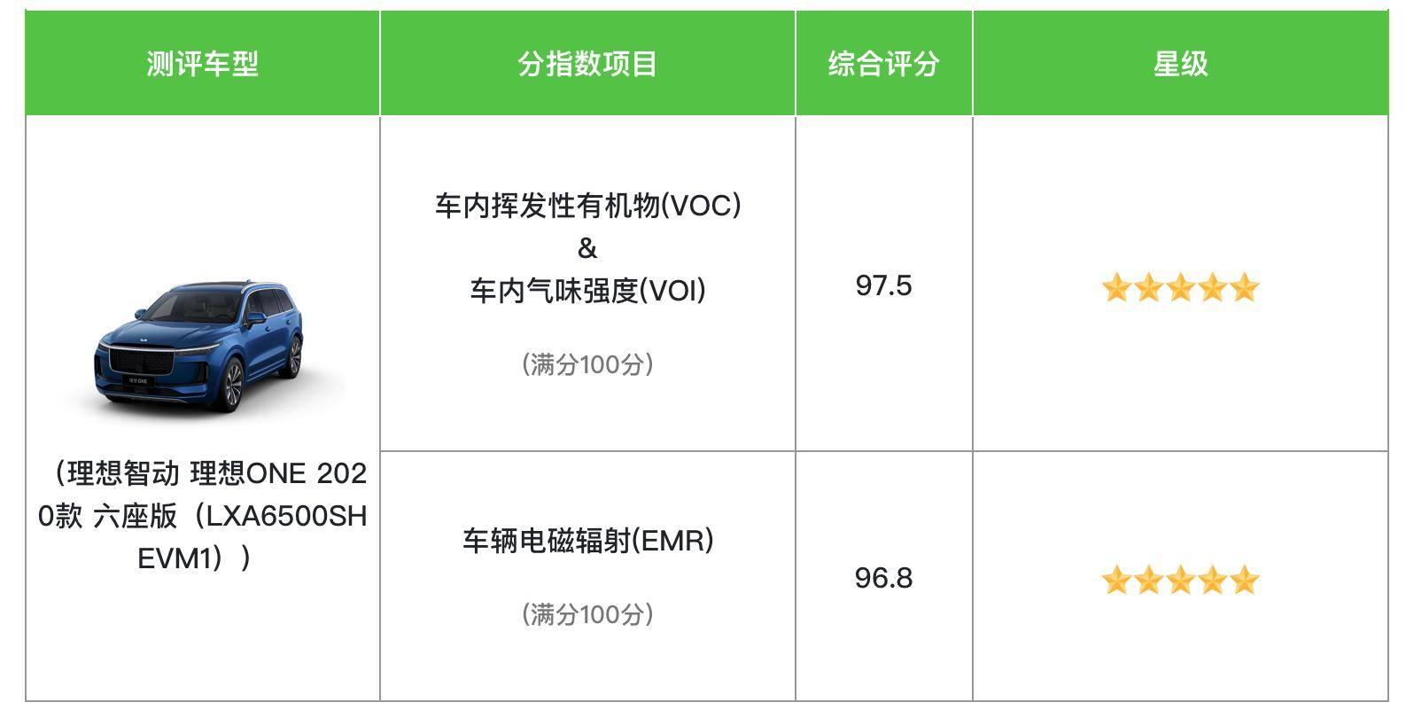 中国汽车健康指数公布:理想ONE获得双五星评价