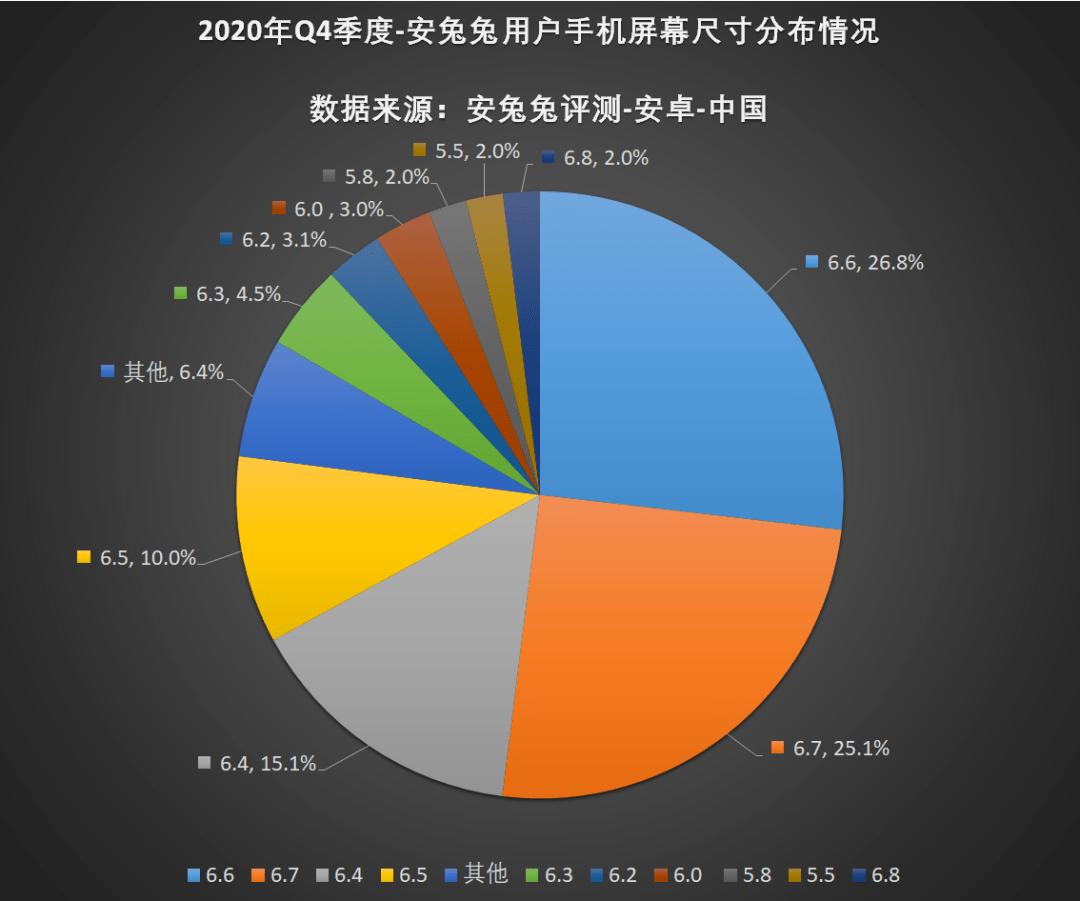 【市场】最新手机用户使用报告 8+128G仍主流 小屏党拜拜