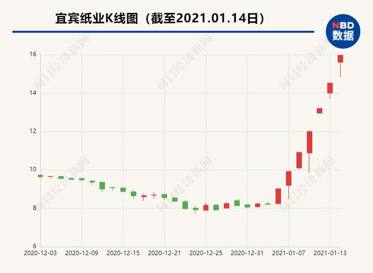 """2021年第一""""妖股""""来了!业绩预亏9800万,却7天连拉7个涨停板,股价暴涨95%…股民:妖股就是不讲道理"""