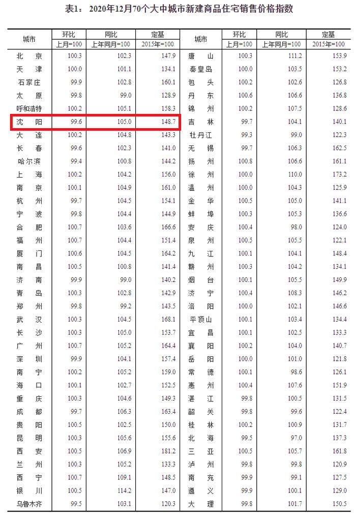 12月70城房价涨幅稳中略涨!沈阳新房房价同比上涨5%