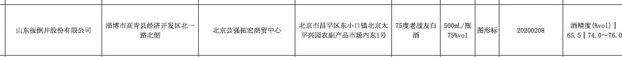 北京市抽检:山东扳倒井旗下一批次产品酒精度不合格