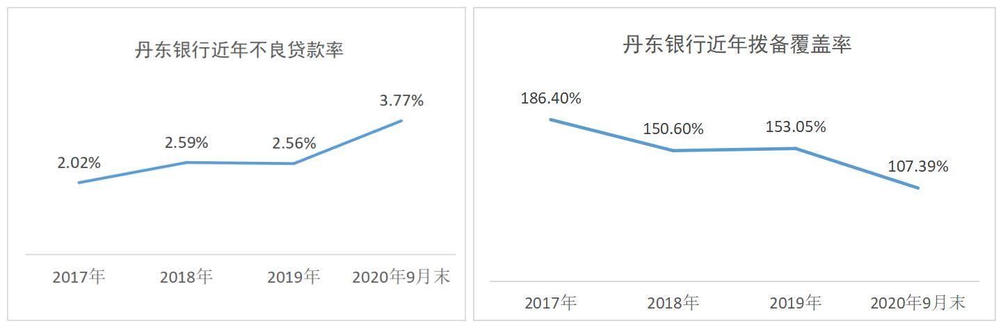 丹东银行2021年拟发同业存单150亿元 去年共成