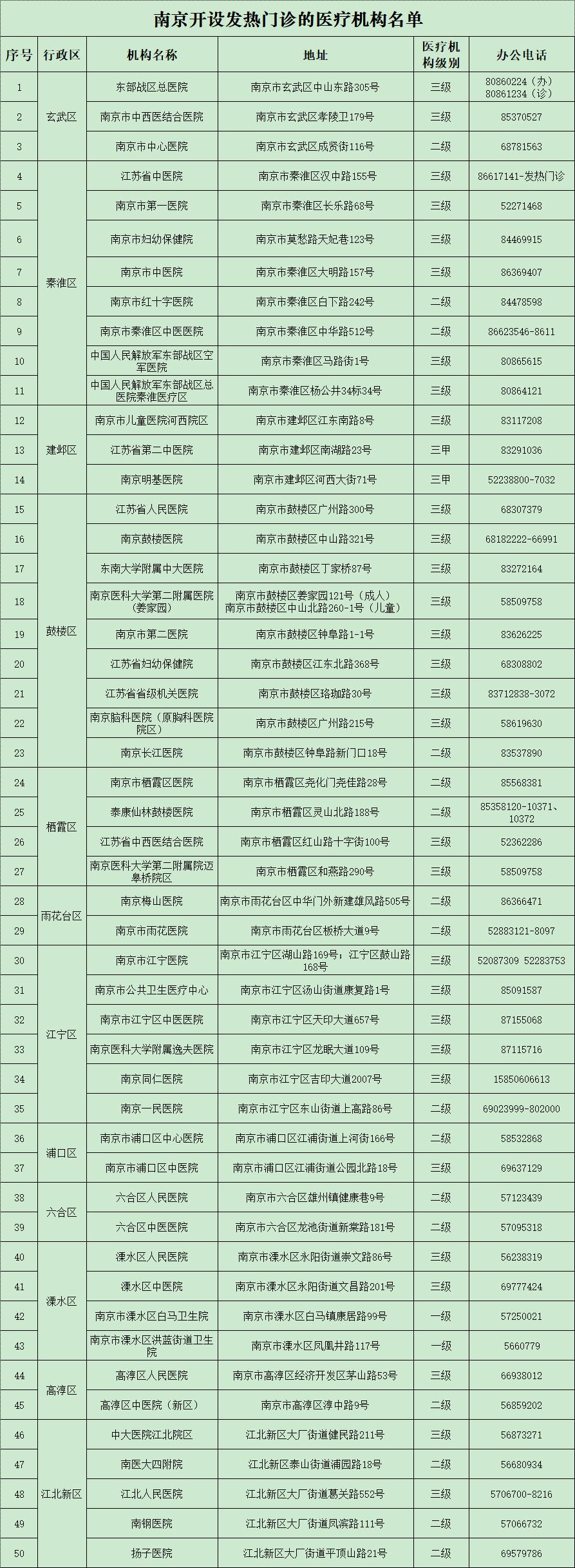 南京14例本土确诊含3名学龄前儿童_江苏新增1例人感染h7n9禽流感确诊病例_儿童远视的确诊