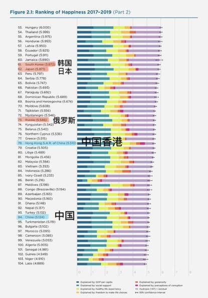 幸福指数排名 世界幸福国家排名完整