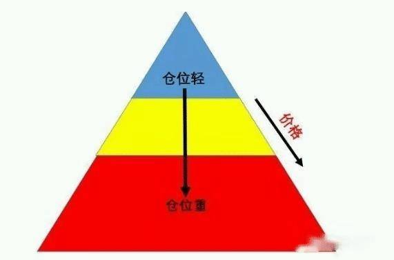 仓位是什么意思(最科学的仓位控制方法)插图(8)
