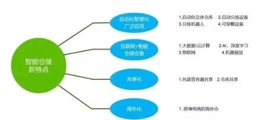 新物流时代,智能仓储体系打造的4大关键点