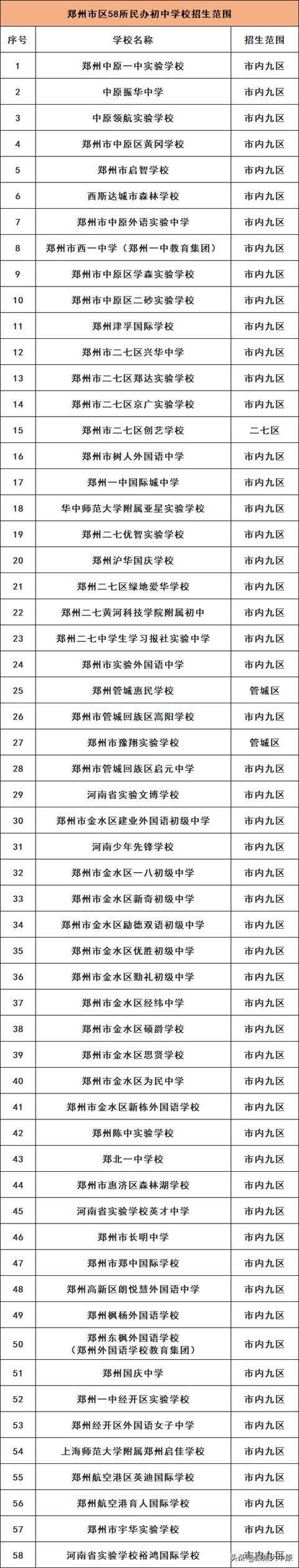 """020年郑州民办初中学费、住宿费详情一览"""""""