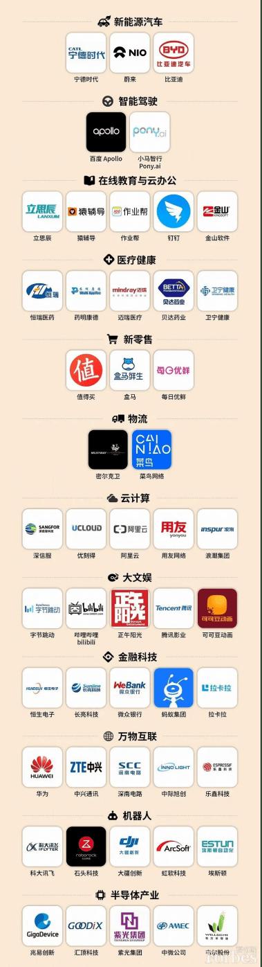 UCloud优刻得蝉联2020福布斯中国最具创新力企业榜单