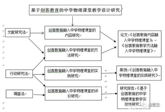 论文的技术路线怎么写(开题报告技术路线流程图)