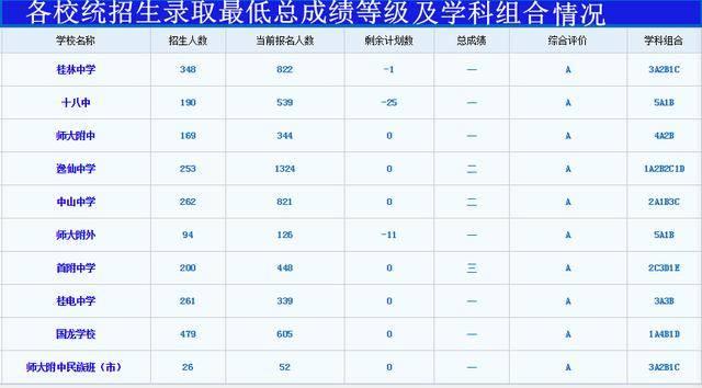 桂林市高中招生2020第一時段錄取結束!最低錄取線出爐