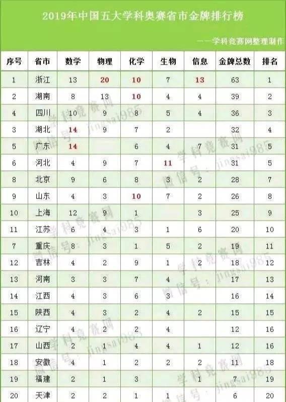 清华北大各省名额分配(清华北大2020年录取分数线)