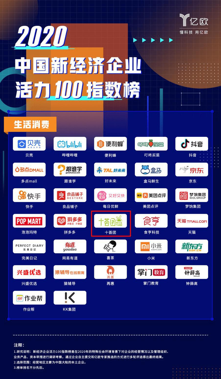 捷报频传!十荟团荣登2020中国新经济企业活力100指数榜!