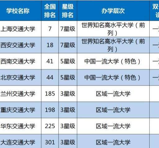 交通大学排名全国(最新交通大学排名)