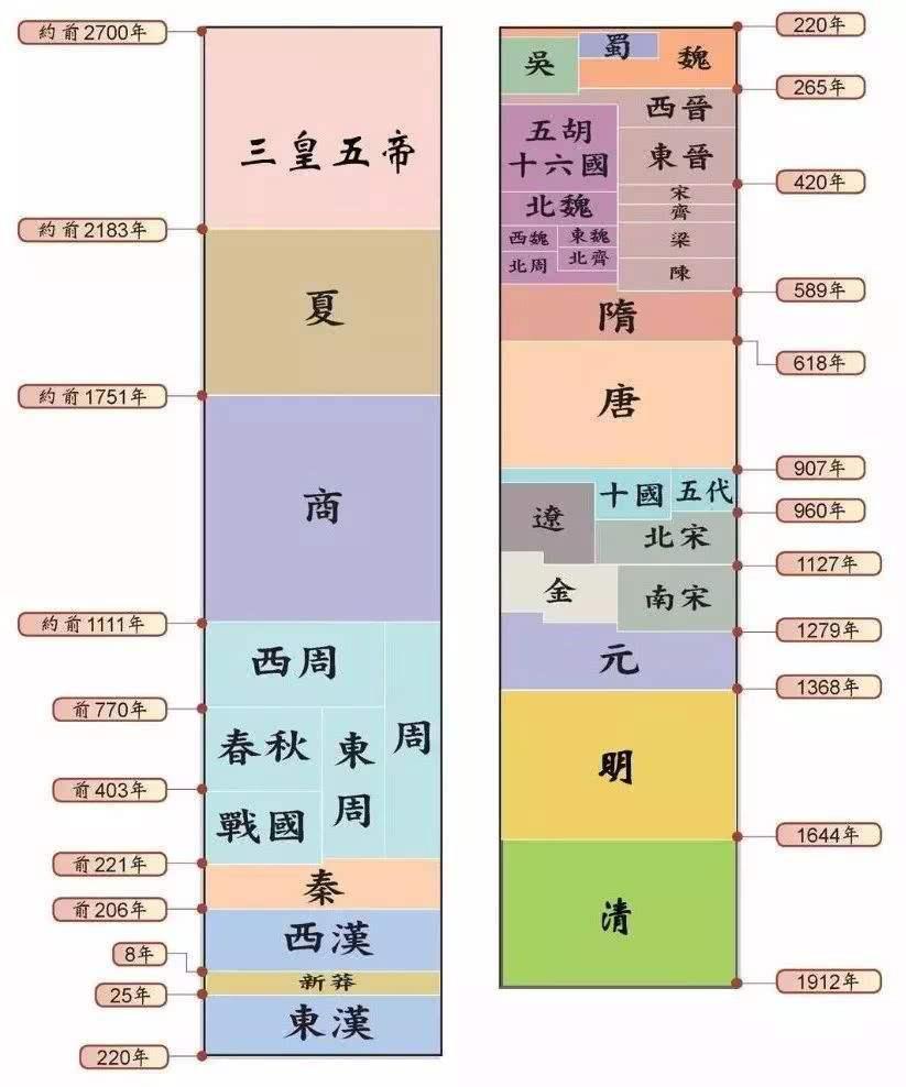 中国历代皇帝顺序表(中国历代王朝及帝王表)