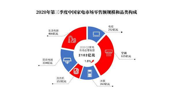 《2020第三季度中国家电市场报告》正式发布