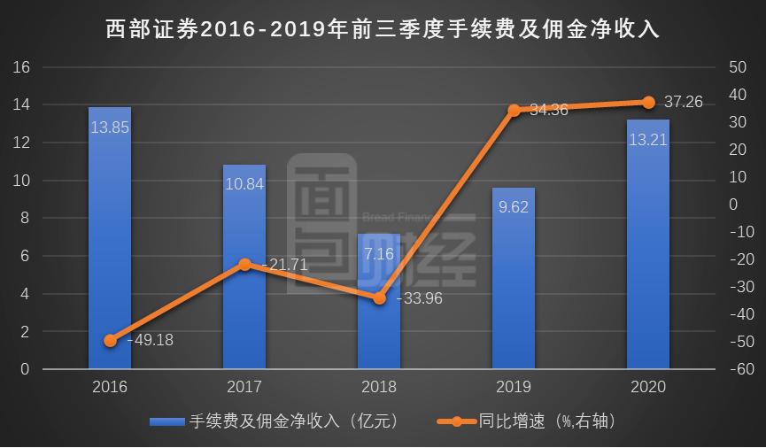 西部证券:前三季度营收净利润双增长 未决诉讼超20亿值得关注