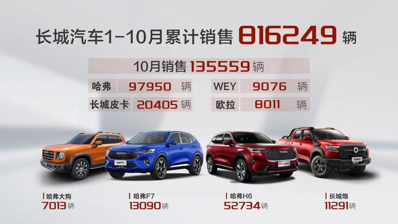 同比增长18% 长城汽车发布10月销量