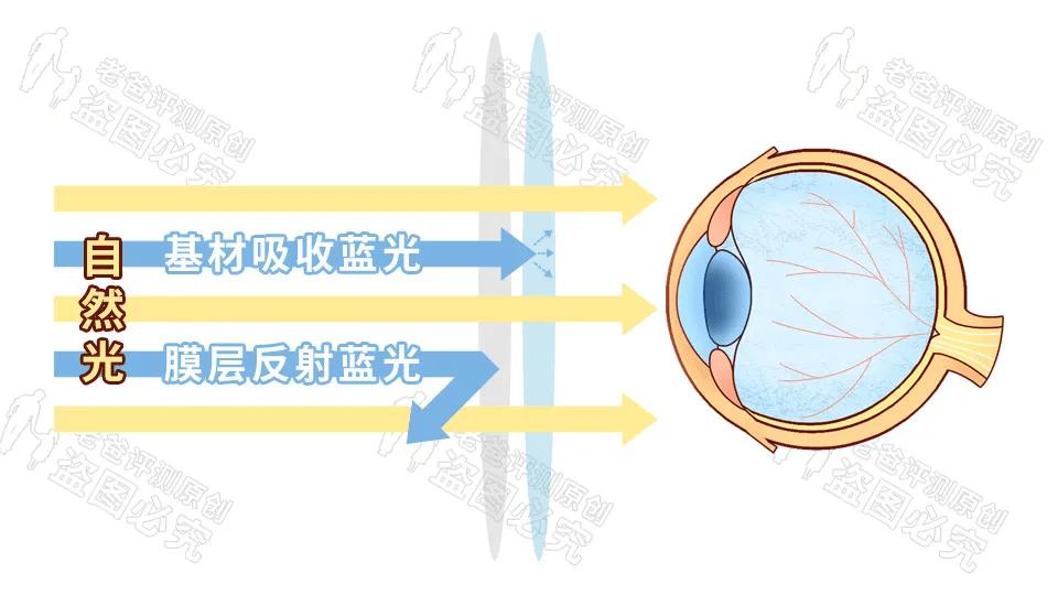 防蓝光是不是都偏黄(防蓝光眼镜真的有用吗)插图(4)