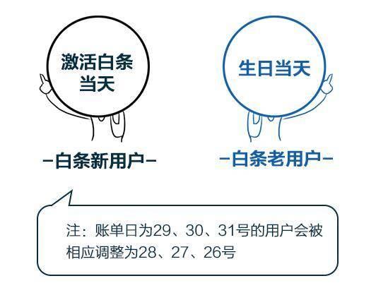 京东账单日后多久还款(什么是账单日)插图(2)
