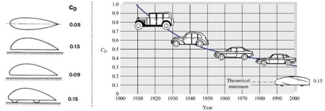 小车一公里耗油多少钱(多少公里一升油是最省的呢)