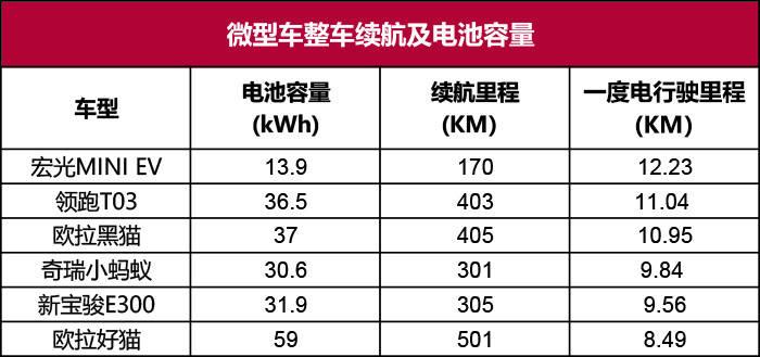 电动汽车充电桩多少钱一台(电动汽车一度电能跑多少呢)