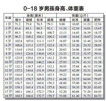 0一18岁身高体重标准表 2020年儿童标准身高对照表 网络快讯 第1张