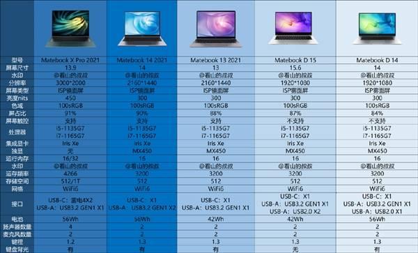 11代酷睿+MX450 一图看懂或明天发布的MateBook系列