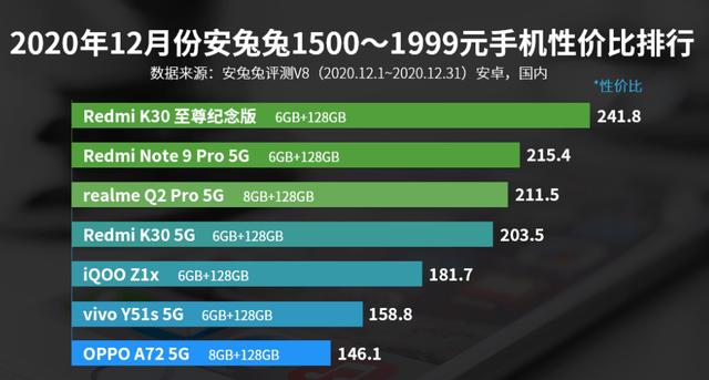 安兔兔1500—1999元手机性价比排名:OPPO A72上榜!