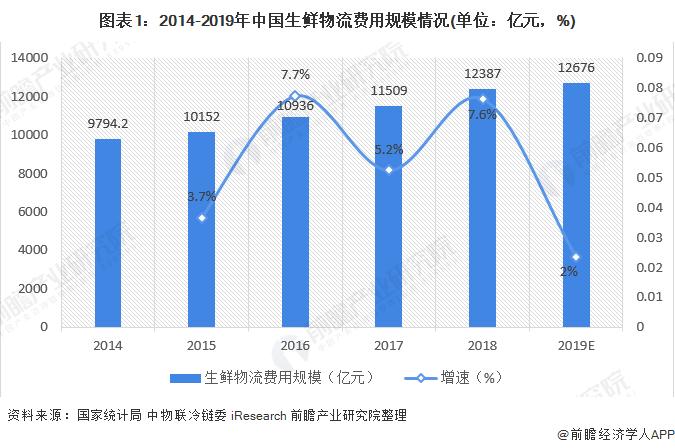 2020年中国农产品冷链物流行业市场现状及竞争格局分析 华东地区冷库容量榜首