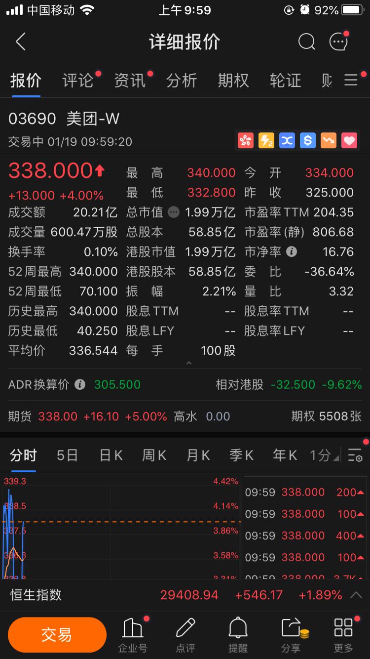 美团股价创新高,盘中市值突破2万亿港元