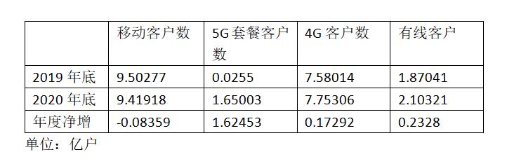 中国移动5G套餐客户数累计达1.65亿