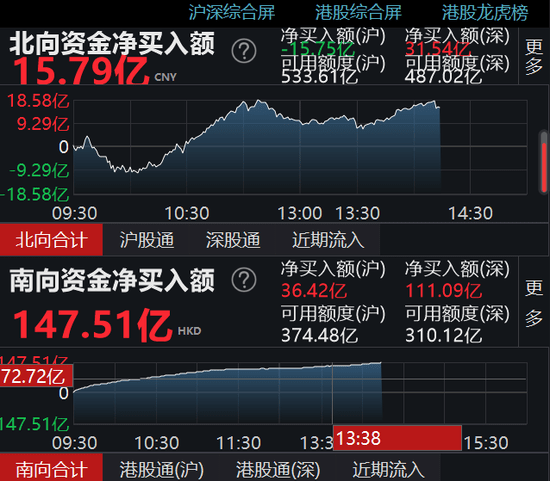 内资港股突破2000亿港元大关,阿里大涨10%。美国股市上涨7%