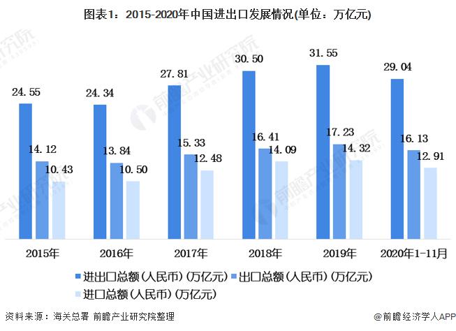 2020年中国港口行业市场现状和发展前景分析 全球航运市场将迎来新一轮繁荣