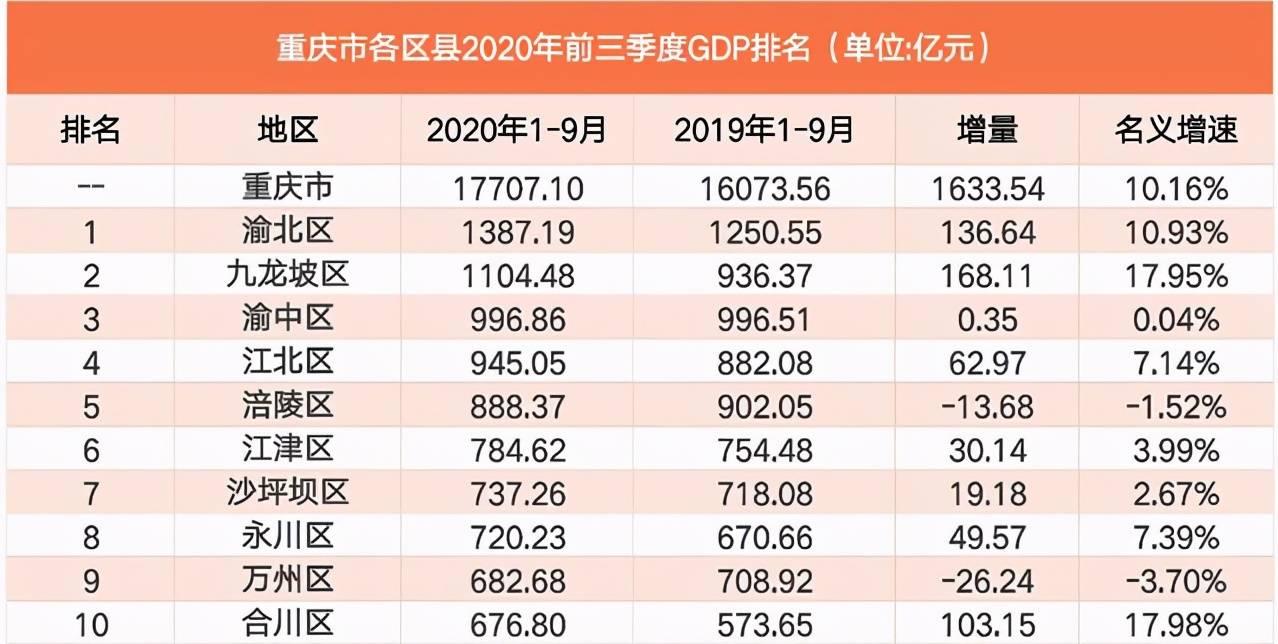 2020年季度gdp_2020年中国第一季度GDP增速最快,美国增长缓慢,日本情况堪忧