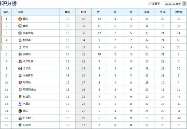 原创             英超积分榜:曼联2-1逆转40分第1,曼城38分第2,利物浦34分第4