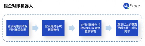 【银企对账、流水下载、发票识别丨UB Store解析RPA如何应用于财务领域 】图4