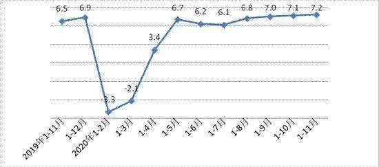 西安gdp曲线图_求美国历年GDP增长率曲线图,谢谢