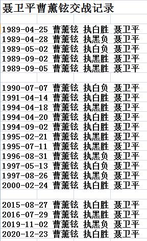 聂卫平曹薰铉第21次PK 中韩围棋传奇再演巅峰对话