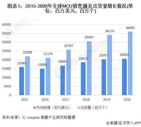 2021年全球MCU行业市场现状与发展前景分析 MCU行业寻获新增长