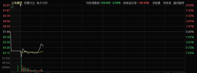 """""""水果链""""巨头盘中暴跌9%!公募减持142亿,李勋精准不香?"""