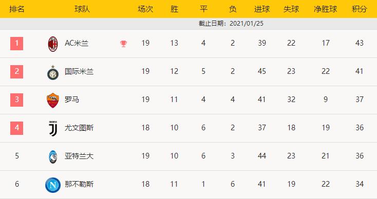 尤文在主场2-0完胜博洛尼亚获得三分,现在36个积分