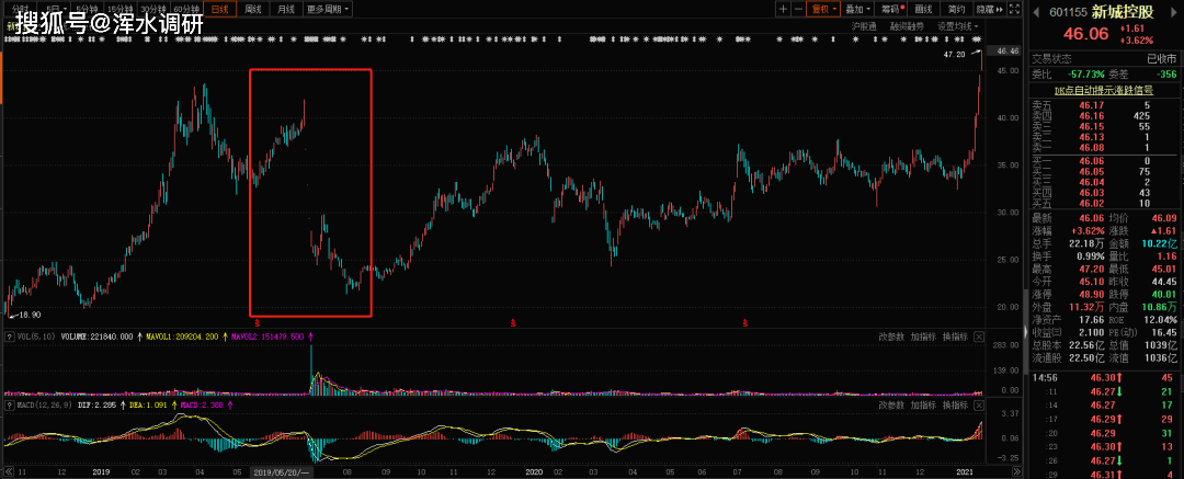 在原新城控股创纪录的高股价背后,为什么王孝松在接手一年后又闪了回来?