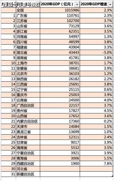 全国各省gdp排名2020_2020gdp中国各省排名