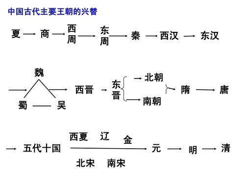 从秦朝开始,共有55个姓氏当过皇帝,里面有你的姓氏吗?