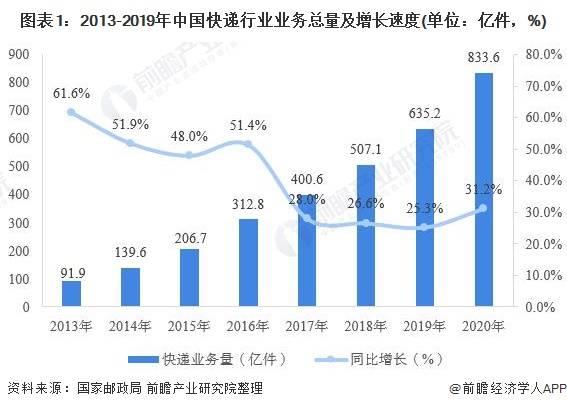 2020年中国快递行业市场现状及竞争格局分析 广东领先江浙沪包邮区