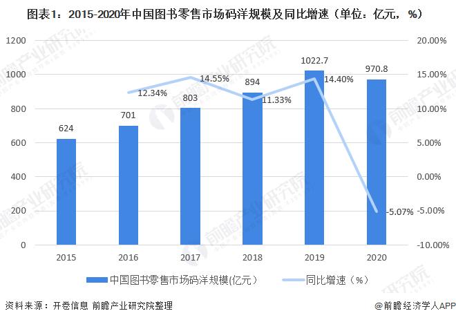 2020年中国图书零售行业市场规模与发展趋势分析 头部效应凸显