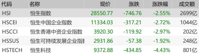 恒生指数暴跌2.55%,半导体、新能源和科技股集体下跌
