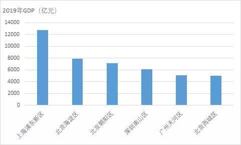 深圳近20年gdp_2020上半年深圳GDP增速回升幅度为近20年来最大值