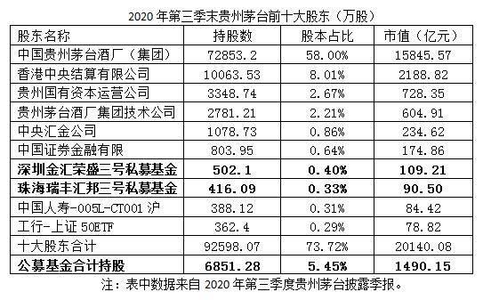 董登新:贵州茅台聚集了哪些基金?